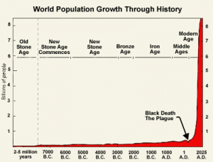Wachstum der Weltbevölkerung