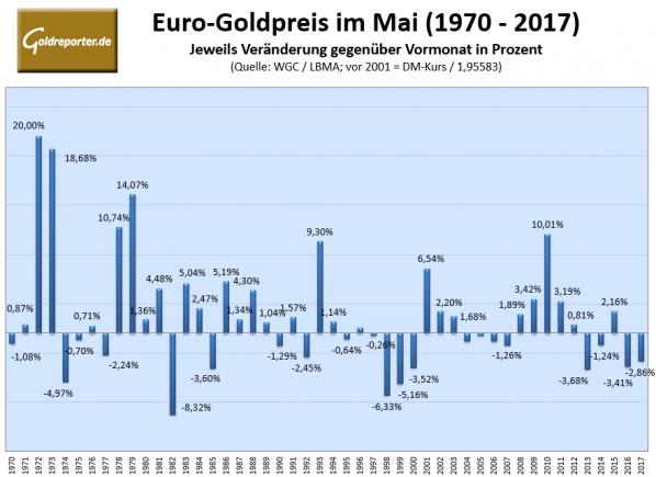 Gold, Mai
