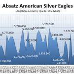 American Eagles 05-2018 Silber