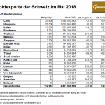 Schweiz 05-2018 Goldexporte