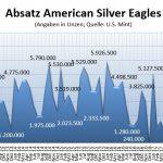 Amercian Eagles Silber 06-2018