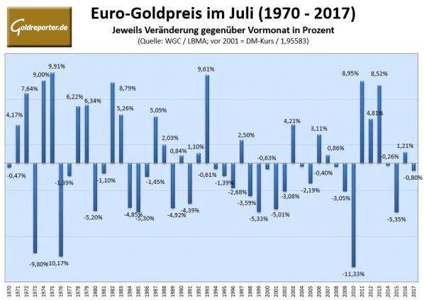 Gold, Euro, Juli