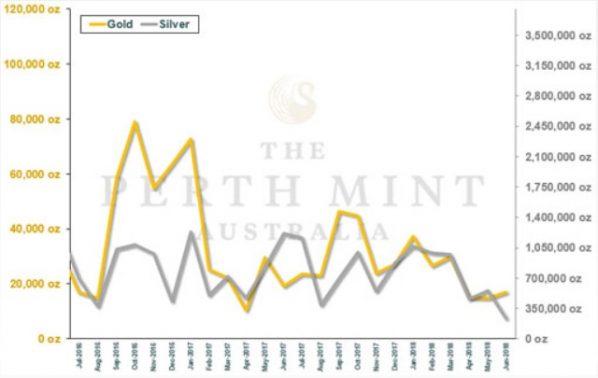Gold- und Silber-Absatz der Perth Mint