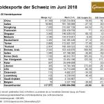 Schweiz 06-2018 Exporte