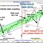 dow_gold_large_chart-600×426