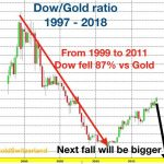 dow_gold_ratio-532×450