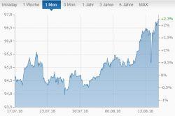 US-Dollar-Index,