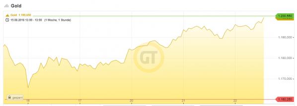 Gold, Chart