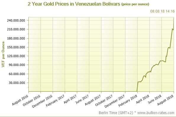 Goldpreis in Bolivar