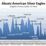 American Eagles 09-2018 Silber