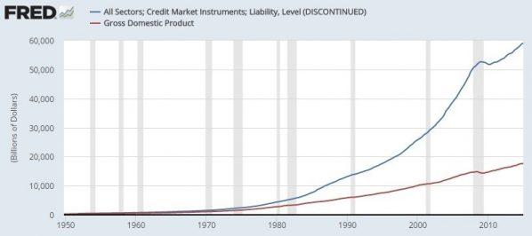 Kredit, Wirtschaftswachstum