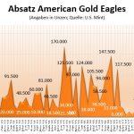 Gold Eagles 08-2018