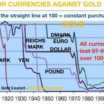Gold Währungen