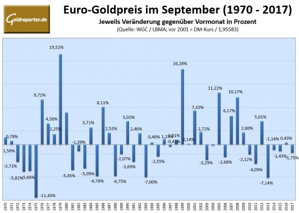 Gold, September