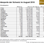 Schweiz-Goldexporte-08-2018