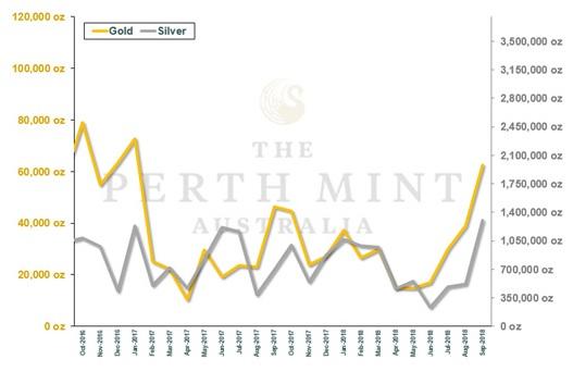 Gold, Silber, Perth Mint