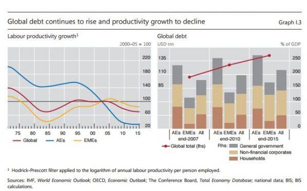 Produktivität, Schulden, BIZ