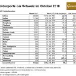 Goldexporte Schweiz 10-2018