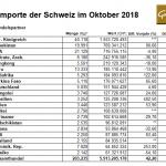 Goldimporte Schweiz 10-2018