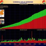 china-Goldnachfrage