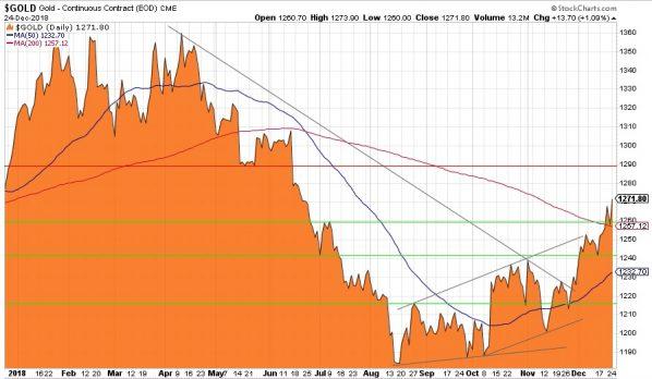 Goldpreis in US-Dolla