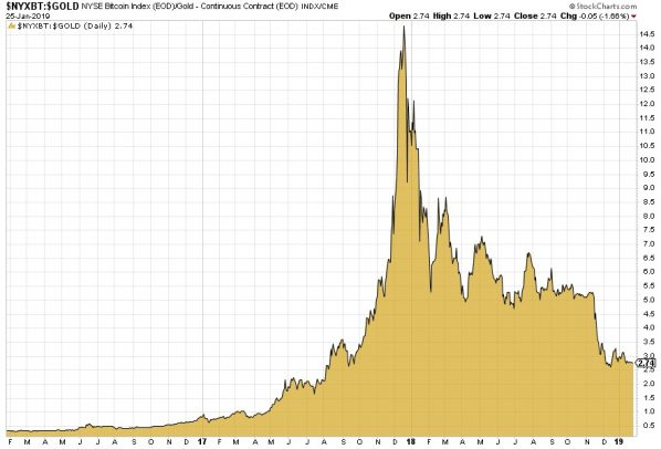 Bitcoin, Gold, Ratio