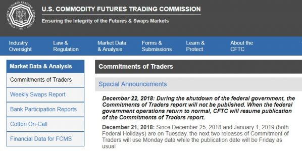 CFTC, Government Shutdown