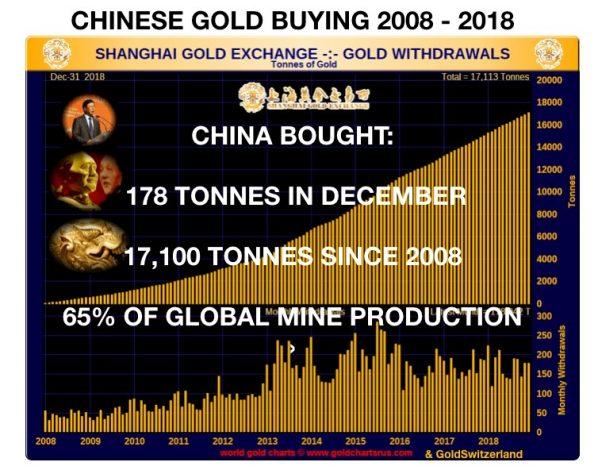 Gold, China, Käufe