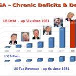 Defizit-Präsidenten
