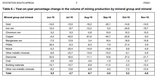 Südafrika, Gold, Produktion