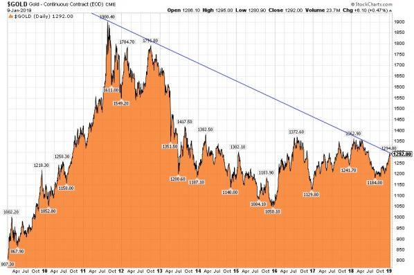 Goldchart, 10 Jahre