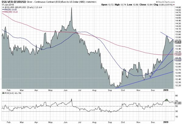 Silber in Euro, Chart