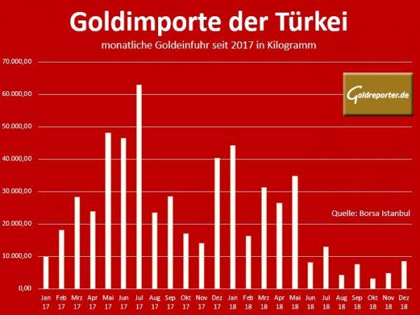 Goldimporte, Türkei