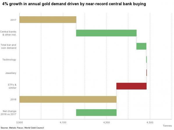 Goldnachfrage, 2018