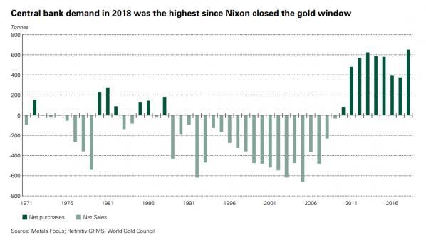 Gold, Zentralbanken