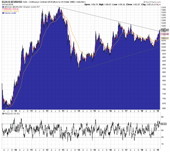 Gold in Euro, Chart