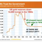 Gold-Regierung-Vertrauen