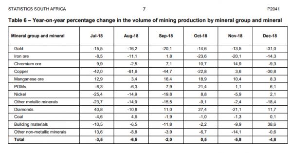 Südafrika, Minen, Output