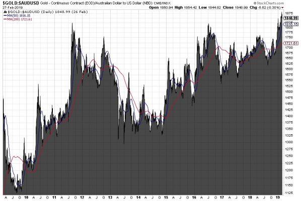 Gold in Australischen Dollar