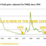 Goldpreis USD 1934