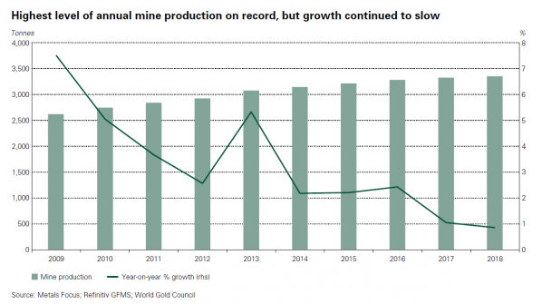 Goldproduktion, Übersicht