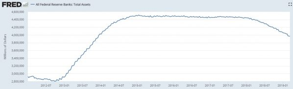 Fed, Bilanz