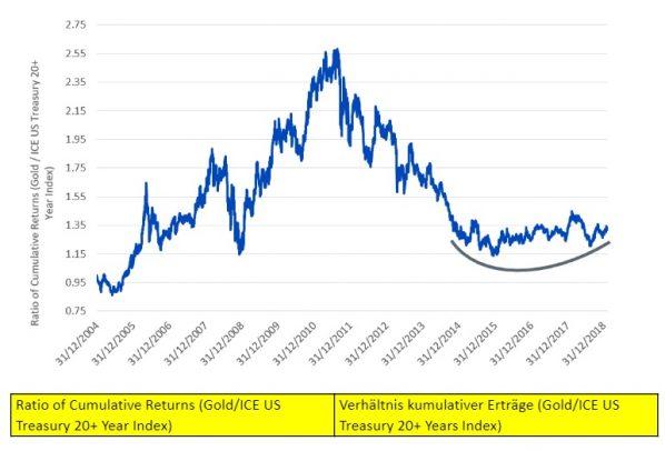 Gold, US-Staatsanleihen