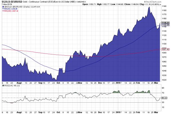Gold, Euro, Chart