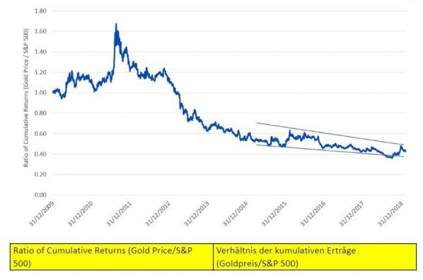 Gold, S&P