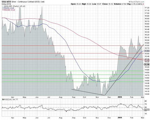Silber, Chart