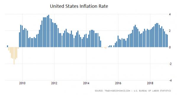 USA, Inflation