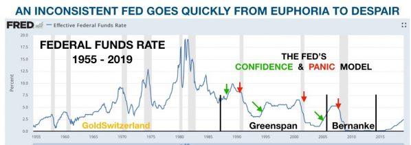 Fed, Leitzins, seit 1955