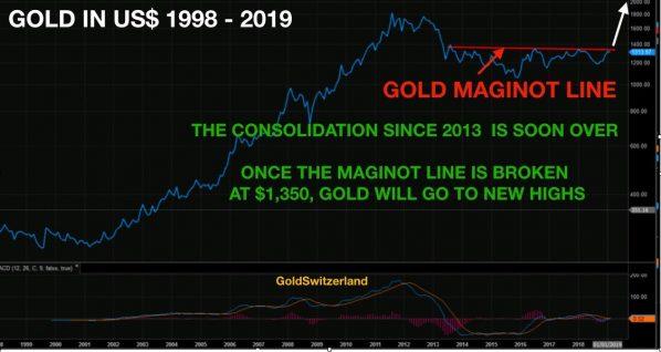 Gold-Maginot-Linie
