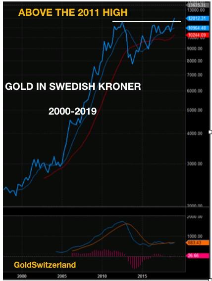 Gold, Schweden, Krone